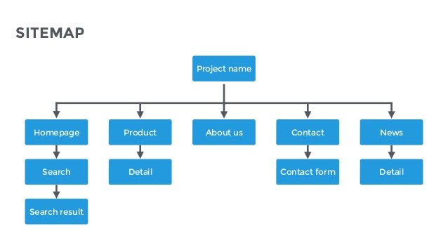 App Wireframe & Site Map